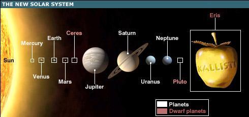 Dwarf planet eris - La Discordia
