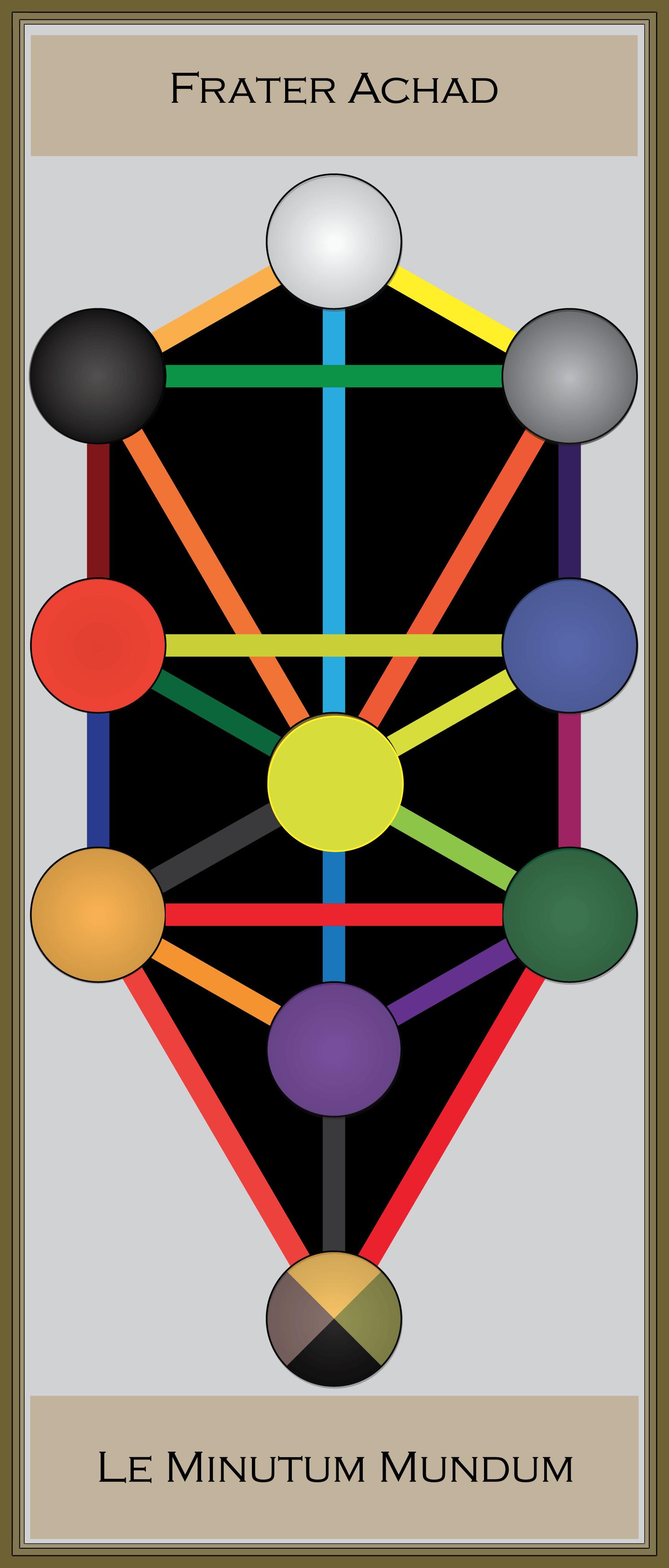 Les noms Magiques Abraxas, Abracadabra et Abrahadabra