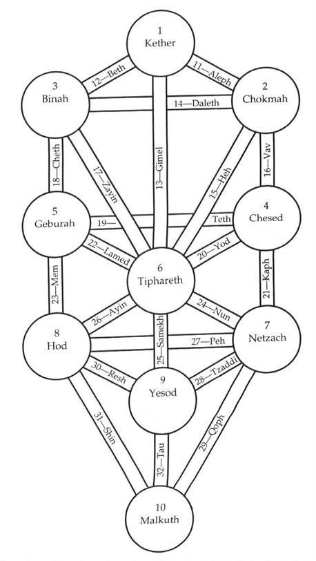 arbre diagramme - Aleister Crowley et l'Arbre de Vie