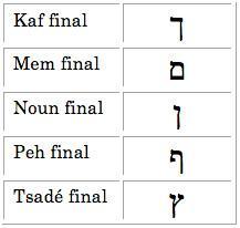 Translittérations hébraïques 5